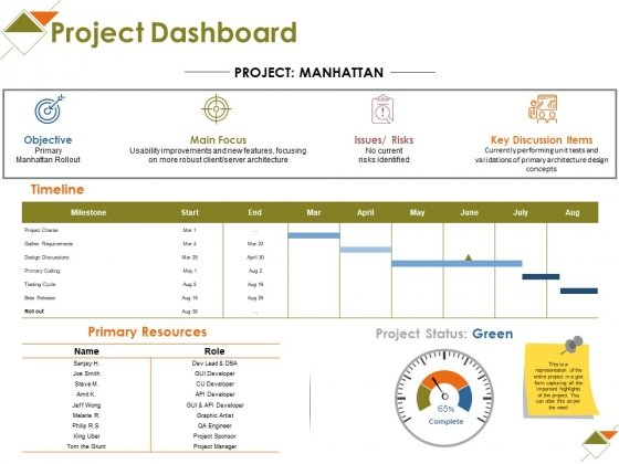 Project Dashboard Ppt PowerPoint Presentation Ideas Layout