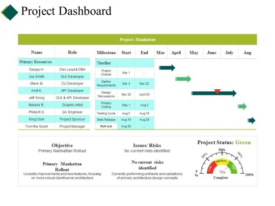 Project Dashboard Ppt PowerPoint Presentation Pictures Backgrounds