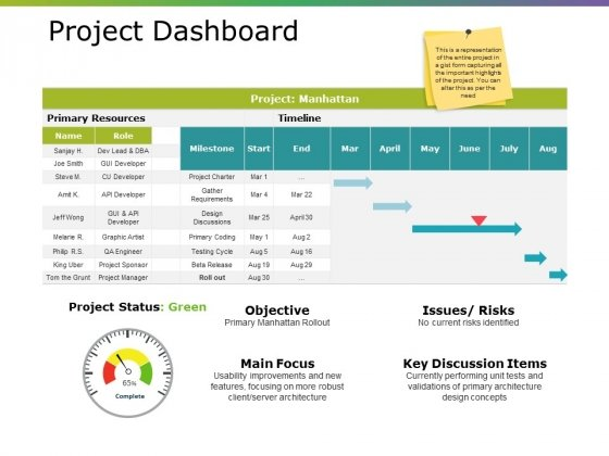 Project Dashboard Ppt PowerPoint Presentation Professional Inspiration