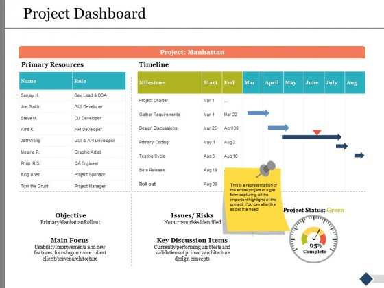 Project Dashboard Ppt PowerPoint Presentation Slides Gallery