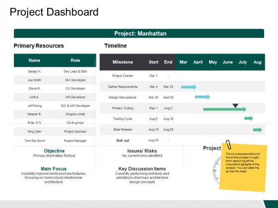 Project Dashboard Role Ppt PowerPoint Presentation Deck