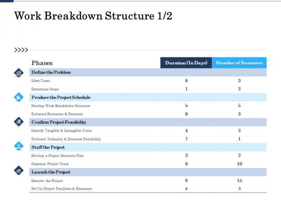 Project Deliverables Administration Outline Work Breakdown Structure Problem Ppt Ideas Slides PDF