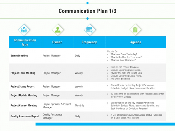 Project Deliverables Outline Communication Plan Budget Ppt Gallery Layout PDF