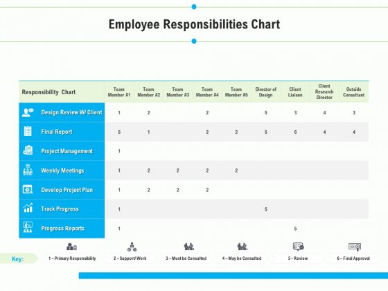 Project Deliverables Outline Employee Responsibilities Chart Ppt Infographic Template Brochure PDF
