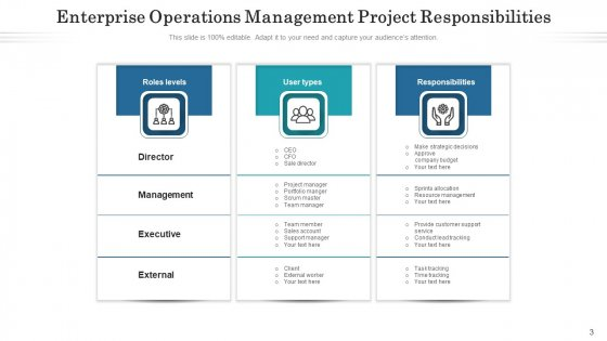 Project_Duties_Integration_Strategy_Ppt_PowerPoint_Presentation_Complete_Deck_With_Slides_Slide_3