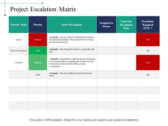 Project Escalation Matrix Ppt PowerPoint Presentation Infographics Smartart