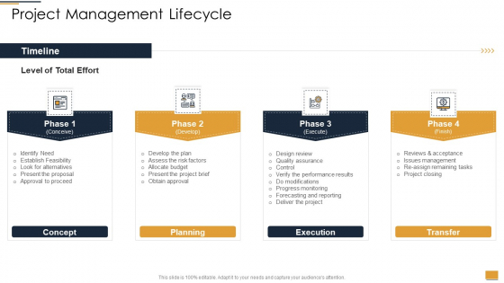 Project Ideation And Administration Project Management Lifecycle Ppt Summary Background Designs PDF
