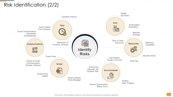 Project Ideation And Administration Risk Identification Ppt Infographic Template Example 2015 PDF
