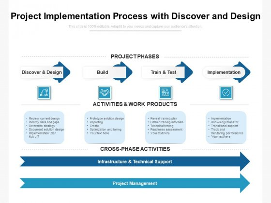 Project Implementation Process With Discover And Design Ppt PowerPoint Presentation Gallery Images PDF