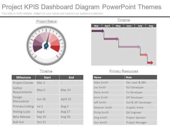 Project Kpis Dashboard Diagram Powerpoint Themes