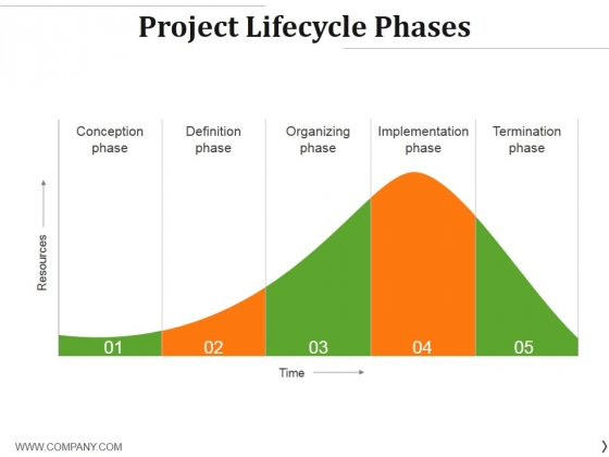 Project Lifecycle Phases Template 1 Ppt PowerPoint Presentation Ideas Deck