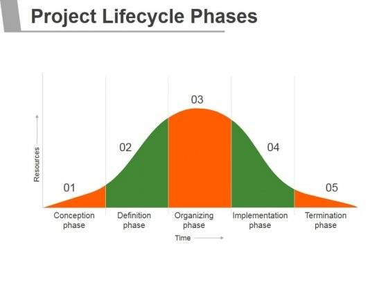 Project Lifecycle Phases Template 2 Ppt PowerPoint Presentation Tips