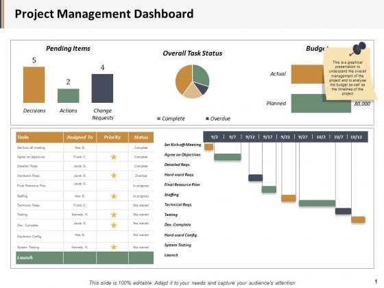 Project Management Dashboard Ppt PowerPoint Presentation Deck