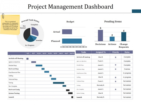 Project Management Dashboard Ppt PowerPoint Presentation Infographic Template Diagrams