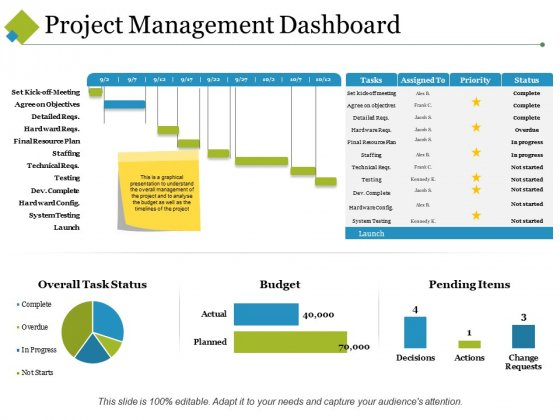 Project Management Dashboard Ppt PowerPoint Presentation Model Graphics Template