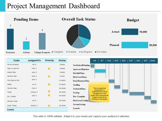Project Management Dashboard Ppt PowerPoint Presentation Show Portrait