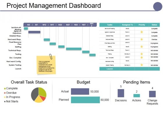 Project Management Dashboard Ppt Point Presentation Summary Structure