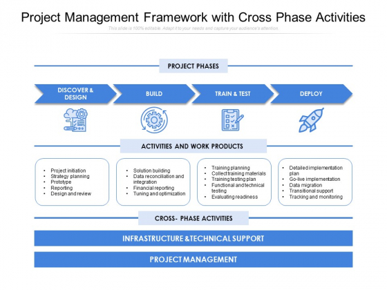 Project Management Framework With Cross Phase Activities Ppt PowerPoint Presentation File Show PDF