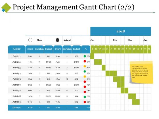 Project Management Gantt Chart Template 2 Ppt PowerPoint Presentation Model Slide Download