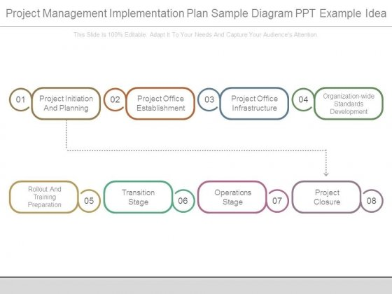 Project Management Implementation Plan Sample Diagram Ppt Example
