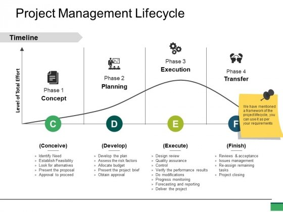 Project Management Lifecycle Ppt PowerPoint Presentation Pictures Format