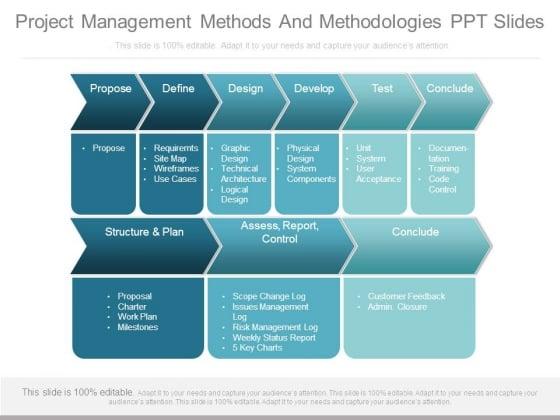 Project Management Methods And Methodologies Ppt Slides