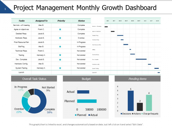 Project Management Monthly Growth Dashboard Ppt PowerPoint Presentation Slides Master Slide