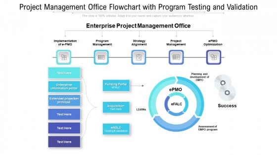 Project Management Office Flowchart With Program Testing And Validation Guidelines PDF