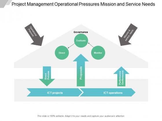 Project Management Operational Pressures Mission And Service Needs Ppt Powerpoint Presentation Icon Format Ideas