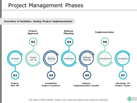 Project Management Phases Ppt PowerPoint Presentation Professional Slideshow
