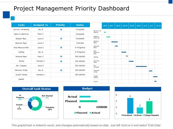 Project Management Priority Dashboard Ppt PowerPoint Presentation Infographics Brochure