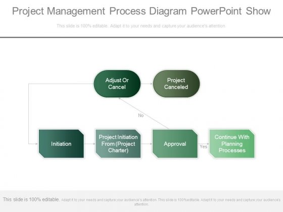 Project Management Process Diagram Powerpoint Show