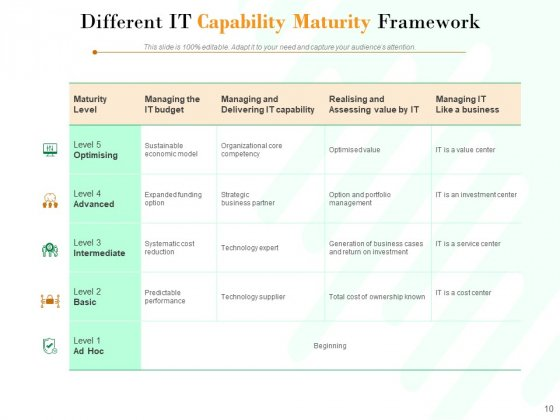 Project_Maturity_Model_Integration_Optimizing_Capability_Ppt_PowerPoint_Presentation_Complete_Deck_Slide_10