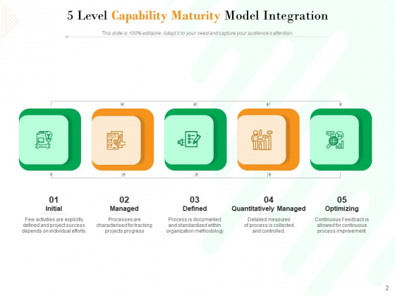 Project_Maturity_Model_Integration_Optimizing_Capability_Ppt_PowerPoint_Presentation_Complete_Deck_Slide_2