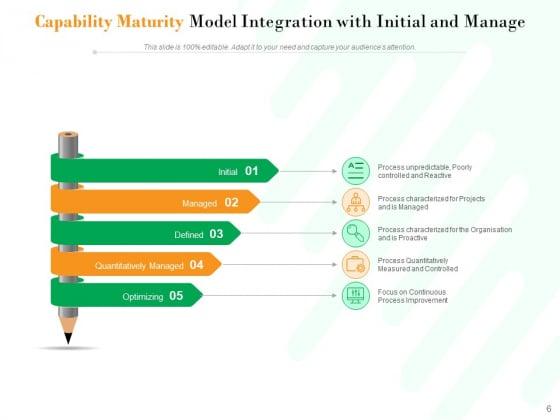 Project_Maturity_Model_Integration_Optimizing_Capability_Ppt_PowerPoint_Presentation_Complete_Deck_Slide_6
