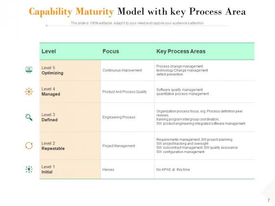 Project_Maturity_Model_Integration_Optimizing_Capability_Ppt_PowerPoint_Presentation_Complete_Deck_Slide_7