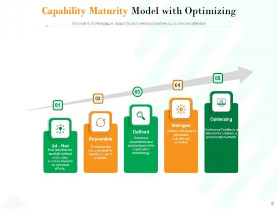 Project_Maturity_Model_Integration_Optimizing_Capability_Ppt_PowerPoint_Presentation_Complete_Deck_Slide_8