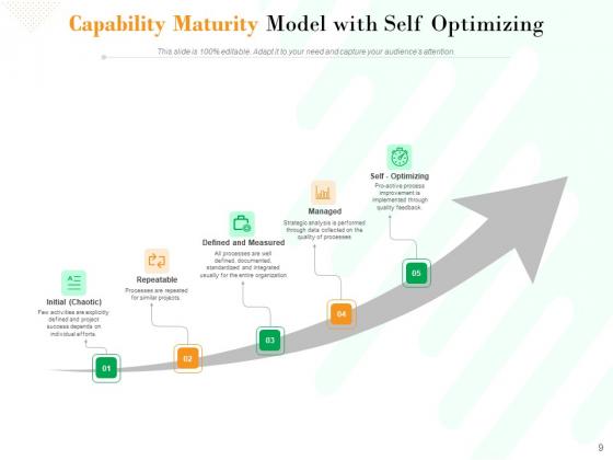 Project_Maturity_Model_Integration_Optimizing_Capability_Ppt_PowerPoint_Presentation_Complete_Deck_Slide_9