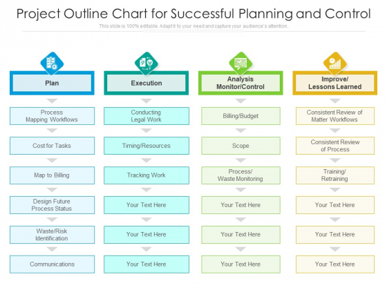Project Outline Chart For Successful Planning And Control Ppt PowerPoint Presentation Gallery Slides PDF