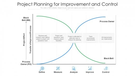 Project Planning For Improvement And Control Ppt PowerPoint Presentation Outline Graphics Pictures PDF