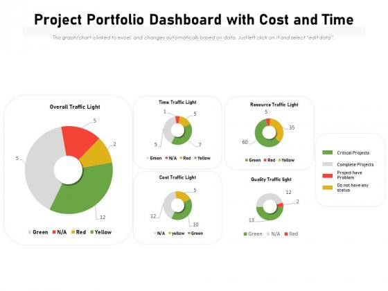 Project Portfolio Dashboard With Cost And Time Ppt PowerPoint Presentation Gallery Portrait PDF