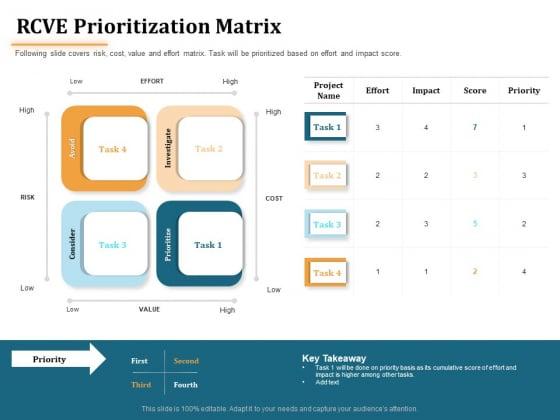 Project Portfolio Management PPM RCVE Prioritization Matrix Ppt Gallery Ideas PDF