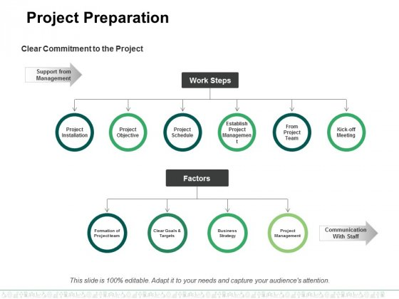Project Preparation Ppt PowerPoint Presentation Inspiration Model