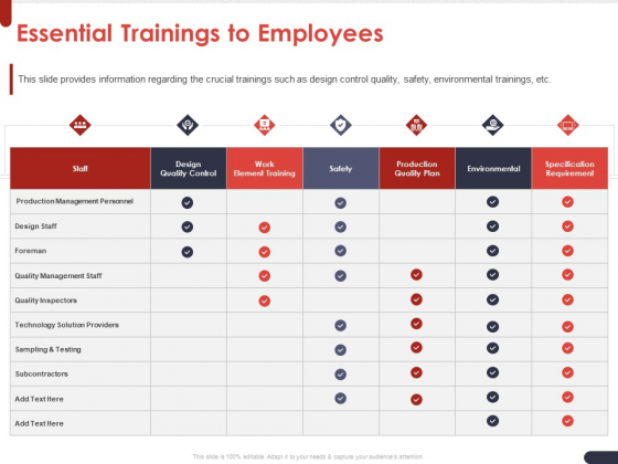 Project Quality Planning And Controlling Essential Trainings To Employees Ppt Model Graphics Template PDF