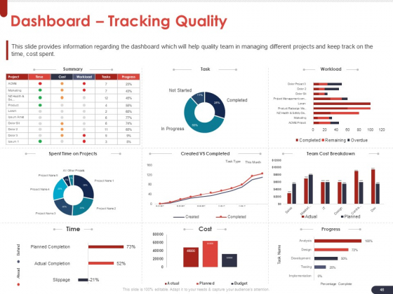 Project_Quality_Planning_And_Controlling_Ppt_PowerPoint_Presentation_Complete_Deck_With_Slides_Slide_46