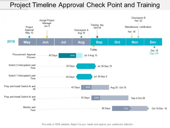 Project Timeline Approval Check Point And Training Ppt PowerPoint Presentation Icon Grid