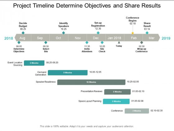 Project Timeline Determine Objectives And Share Results Ppt PowerPoint Presentation Layouts Portrait