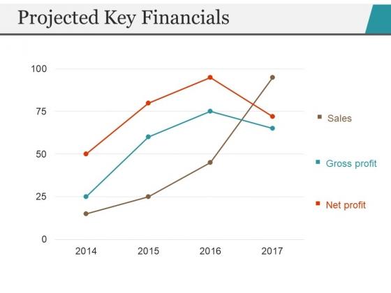Projected Key Financials Template 2 Ppt PowerPoint Presentation Portfolio Inspiration