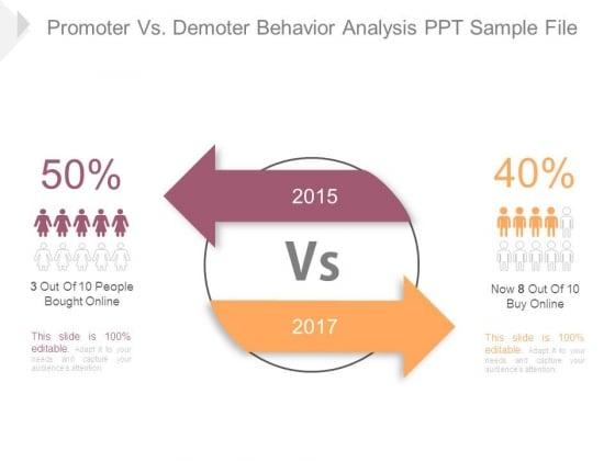 Promoter Vs Demoter Behavior Analysis Ppt Sample File