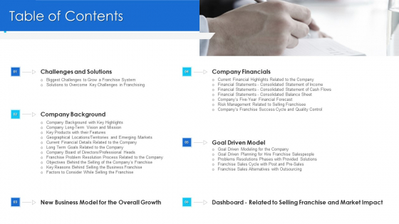 Promoting_Selling_Franchise_Company_Development_Table_Of_Contents_Guidelines_PDF_Slide_1